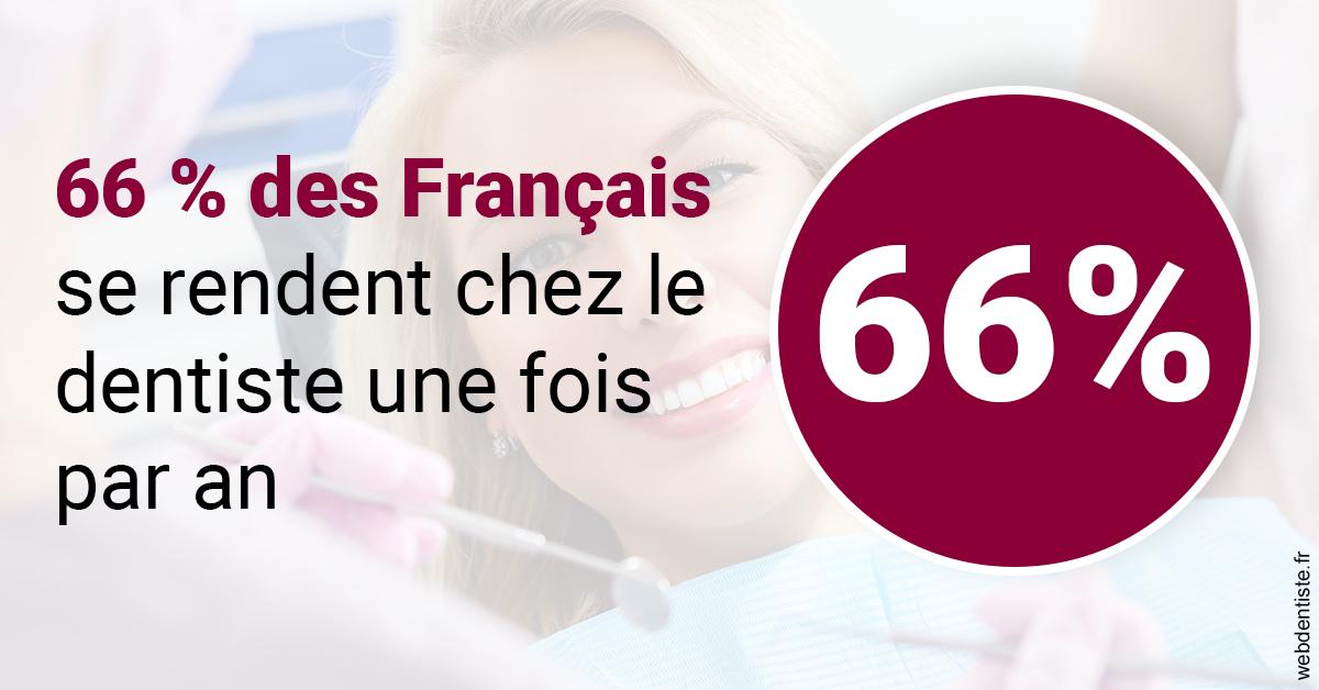 https://dr-estrabol-nicolas.chirurgiens-dentistes.fr/66 % des Français 1